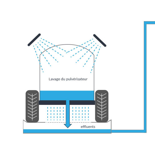 Schéma de récupération des effluents Phytosec, Schéma de traitement des effluents Phytosec